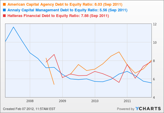 American Capital Agency Debt to Equity Ratio Chart